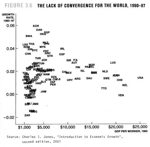 lackofconvergence